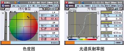 色度图、光谱反射率图