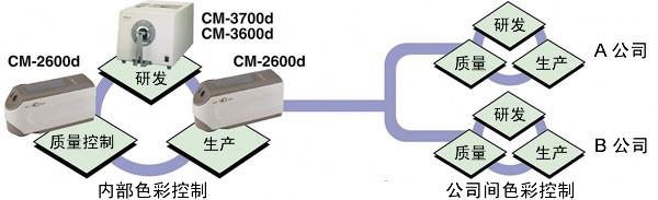 CM-2600d/2500d分光测色仪(分光式)