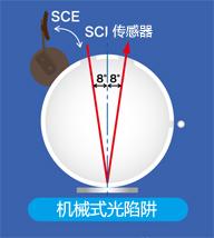 CM-3600A分光测色计(分光式、侧面测量口)