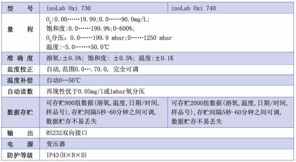 实验室溶氧仪inoLab Oxi 740
