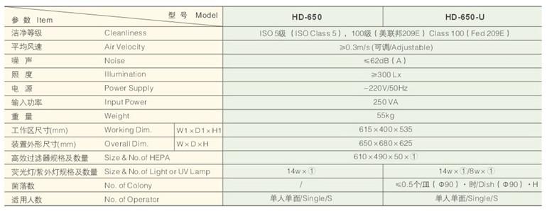 HD-650 桌上型洁净工作台