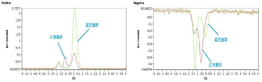 Owlstone Lonestar 高效离子迁移谱仪,VOC分析仪