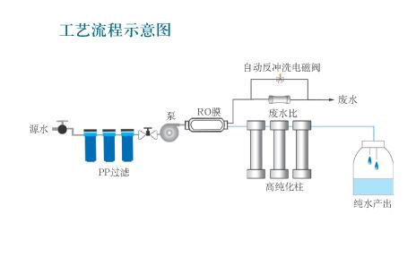CS-20C高纯水发生仪