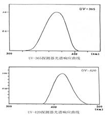 UV-A紫外辐照计(双通道)