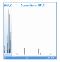 Isoflavones in nutraceutical products can be analyzed with UHPLC over 6 times faster, with higher sensitivity, using over 90% less mobile phase solvent compared with conventional HPLC.