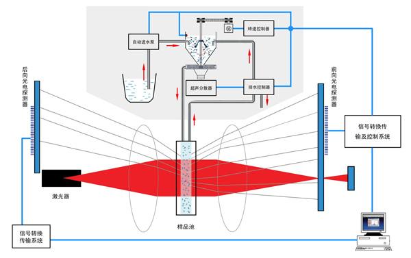 百特激光粒度仪SOP自动测试流程