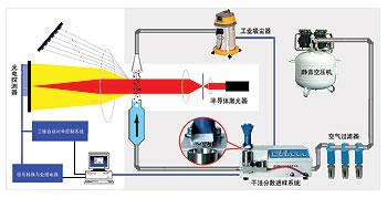 BT-2001干湿法两用激光粒度仪干法测试示意图