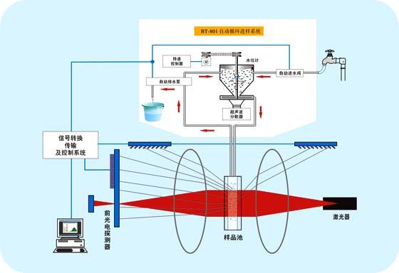 粒度分析原理 激光粒度仪核心原理