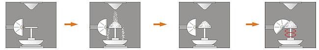 安息角的测量过程示意图  粉末安息角测试过程 粉体安息角测试教程