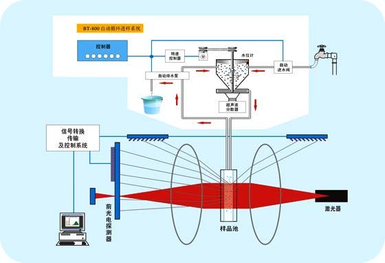 激光粒度仪原理图  粒度分析原理 原理图