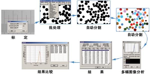 动态颗粒图像法粒度分析教程 动态颗粒粒度分析流程 颗粒动态分析示意图