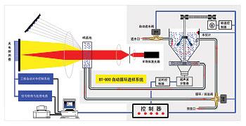 BT-2001干湿法两用激光粒度仪湿法测试示意图