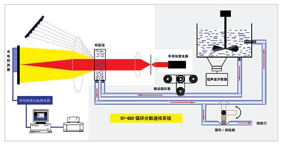 原理图 激光粒度仪原理图  粒度分析原理