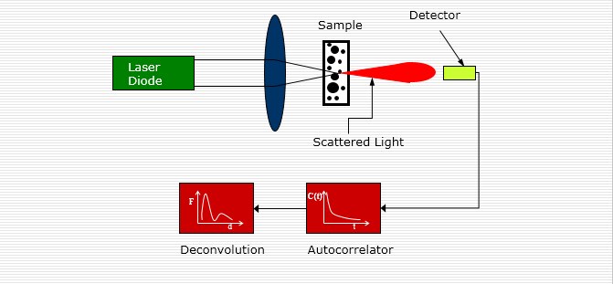 美国PSS Nicomp380DLS纳米粒径分析仪