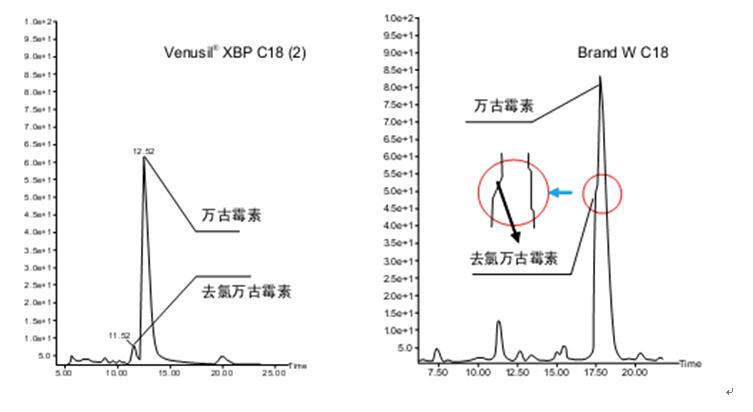Venusil XBP 18(2)液相色谱柱