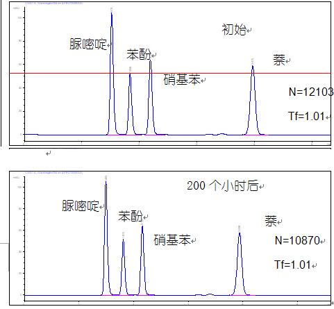 Promosil C18液相色谱柱