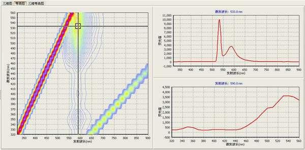 F97Pro荧光分光光度计