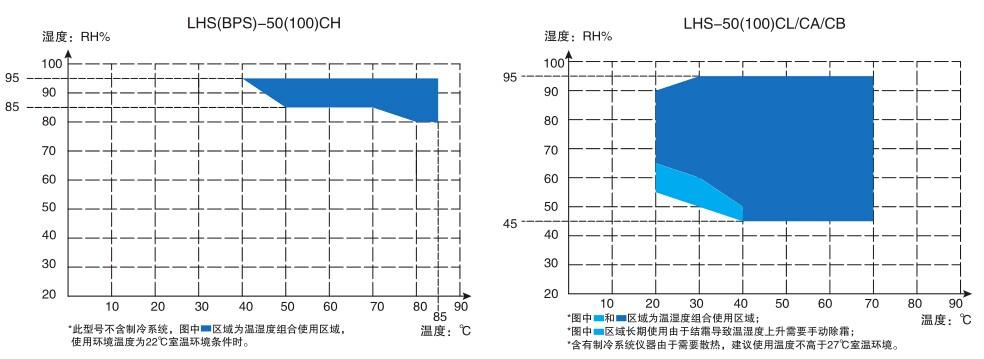 LHS系列恒温恒湿箱-平衡式控制