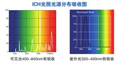 LHH系列综合药品光稳定性试验箱(带紫外光监测与控制)