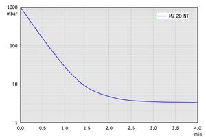 MZ 2D NT - 50 Hz下的抽气曲线             (10升容积)