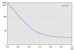 MZ 2D NT - 60 Hz下的抽气曲线             (10升容积)