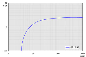 MZ 2D NT - 60 Hz下的抽速曲线