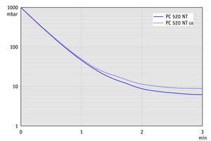 PC 520 NT - 50 Hz下的抽气曲线             (10升容积)