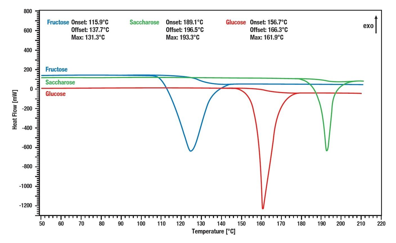 LINSEIS DSC-PT1000 差示扫描量热仪