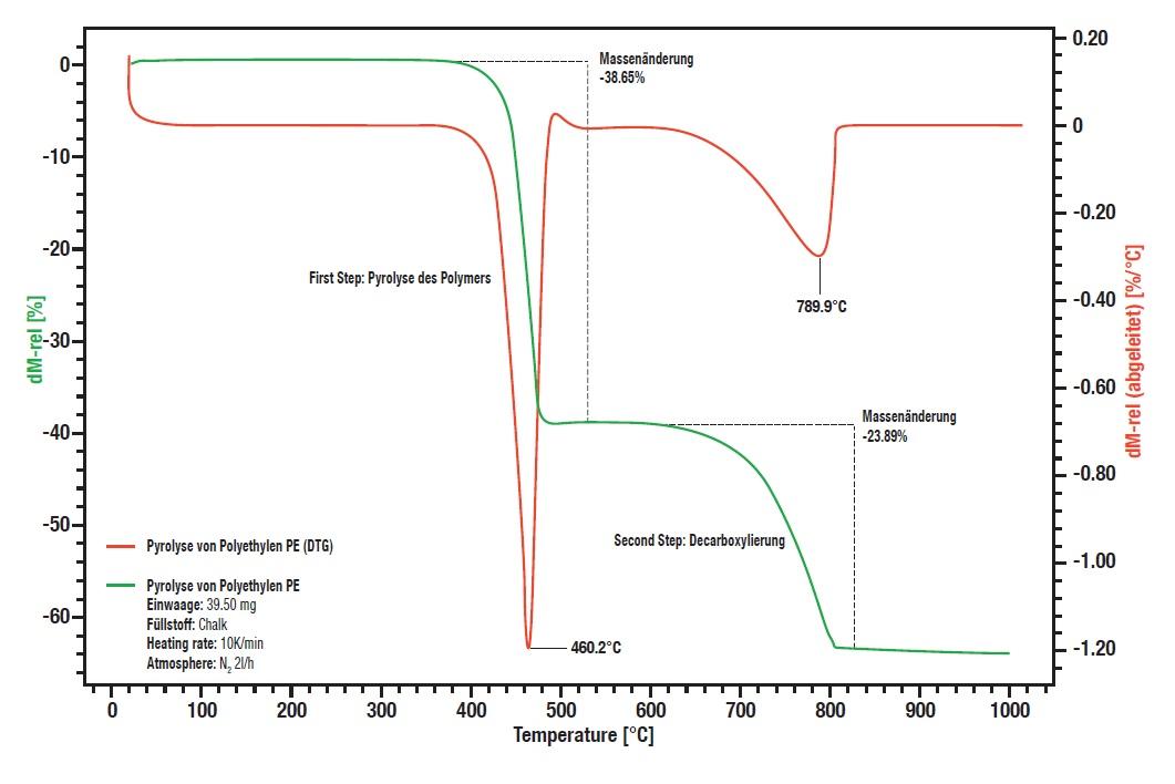 LINSEIS TGA PT1000 热重分析仪