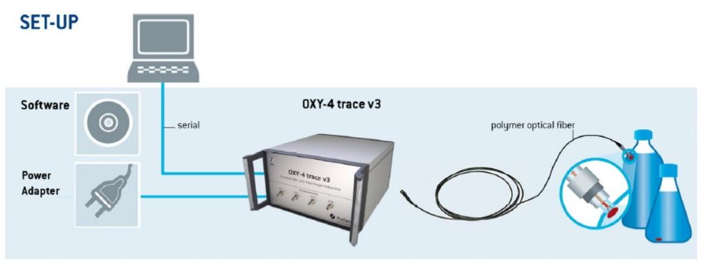 OXY-4 trace setup